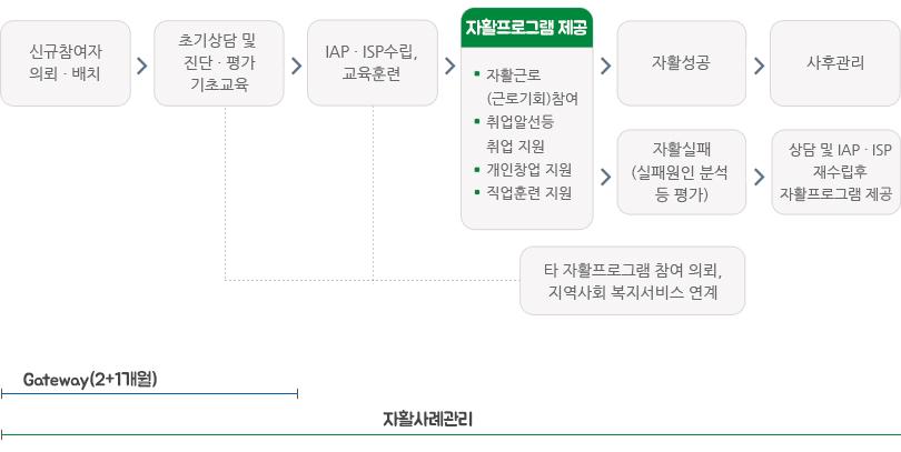참여과정에 대한 도표
